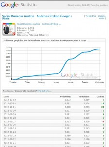 Rankings, national - international zum G+  PAGE Account Andreas Prokop