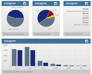 Instagram in Österreich Stand 15062015 Quelle Social Media Radar-at
