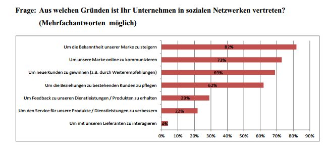 Nutzungsgründe Social Media Marketing Studie 2013