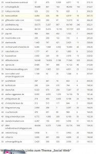 Social Shares_Die Top-50-Blogs im Social-Web
