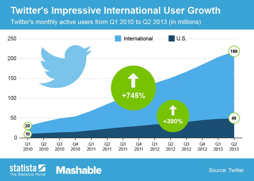 Twitter_International_Growth1_2013 Statista und Mashable